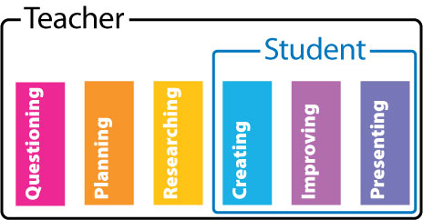 Teacher Based Process Diagram