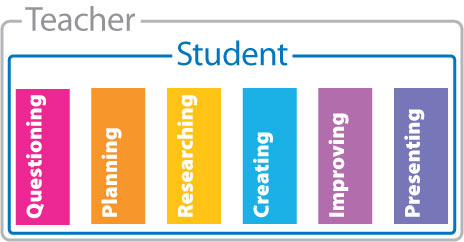 Student Based Process Diagram