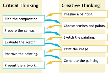 purpose of critical and creative thinking What are the importance and benefits of critical thinking skills critical thinking is a domain to come up with a creative solution to a problem.