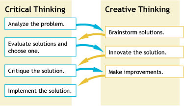 what is critical and creative thinking Creative thinking is also a way of improving critical thinking this exercise can translate into creative process such as writing through practice, we will be able to find our ability to find new ways of challenging ourselves.