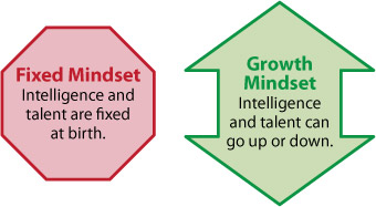 Creating a Growth Mindset in Your Students | Thoughtful Learning K-12