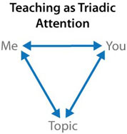 Teaching as Triadic Attention