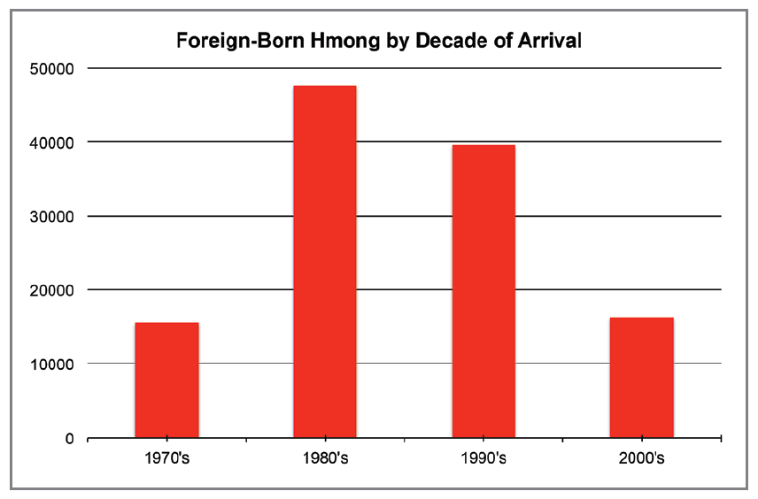Hmong Arrival Chart