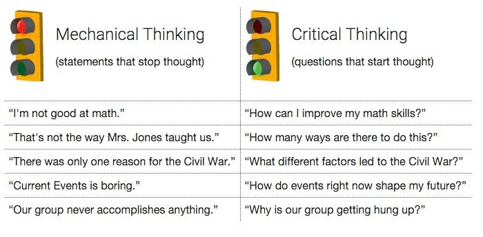 Best     Thinking skills ideas on Pinterest   Higher level