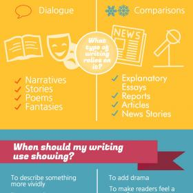 Show or Tell Inforgraphic