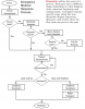 Emergency Medical Response Flowchart