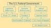US Gov Line Diagram