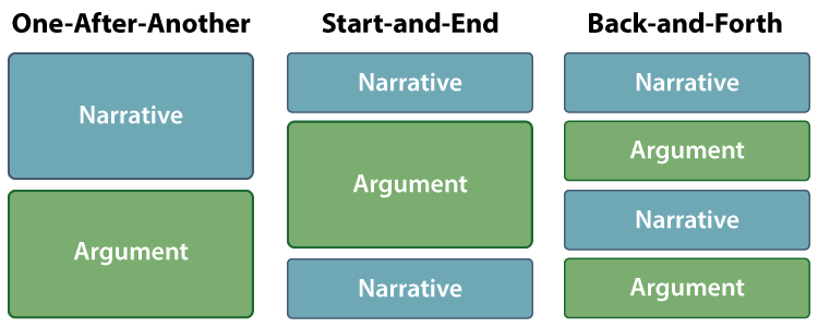 Narrative Argument Organizer